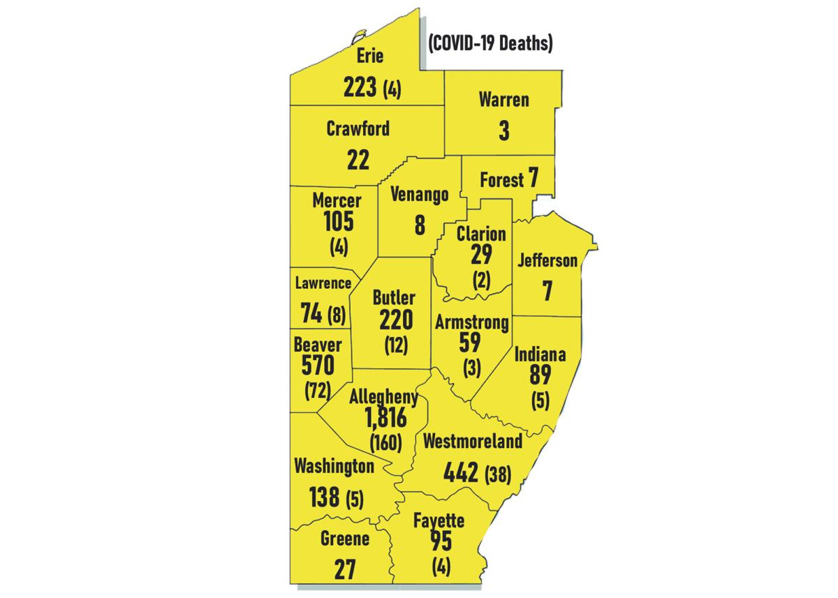 State cases under 500 again; none reported in tri-county