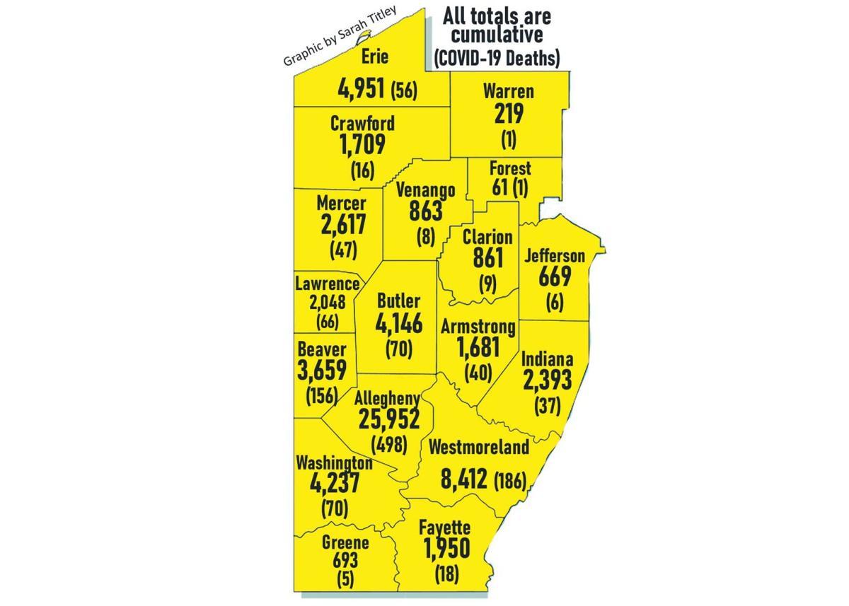 Area records 122 new cases