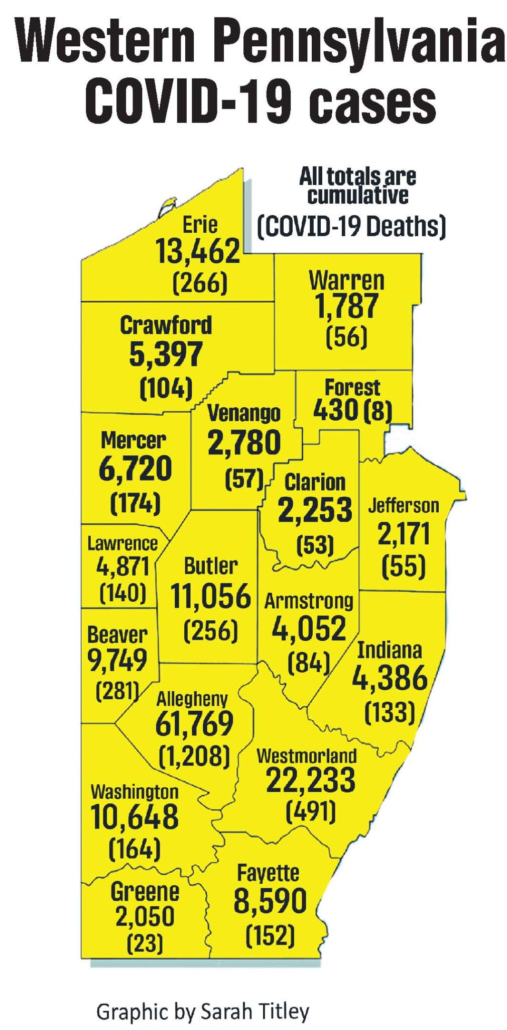 Tri-county again adds 35 cases
