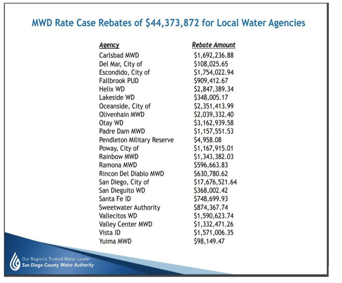 Money given to SD by MWD