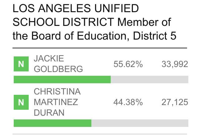 LA School Board District 5 preliminary results March 2020 election