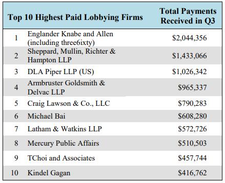 Top 10 Highest Paid Lobbying Firms 3rd QTR 2019