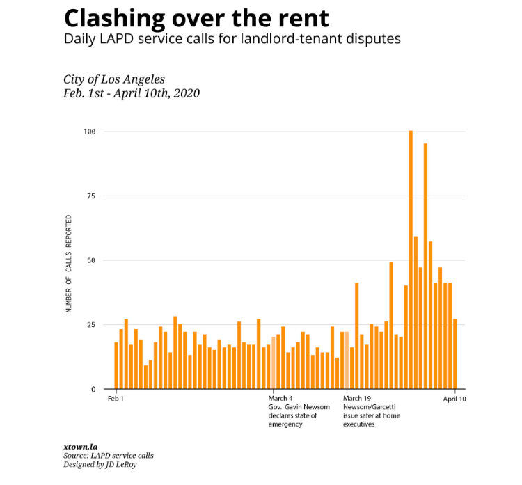 Chart of tenant landlord disputes by LAPD