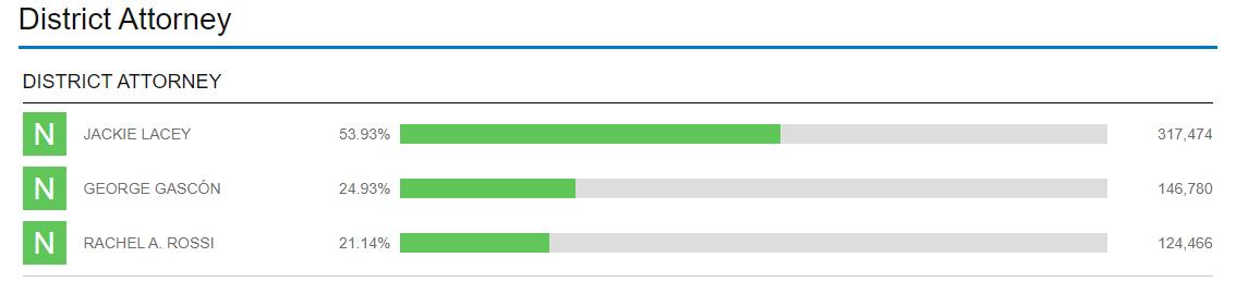 LA District Attorney March 3 2020  preliminary results