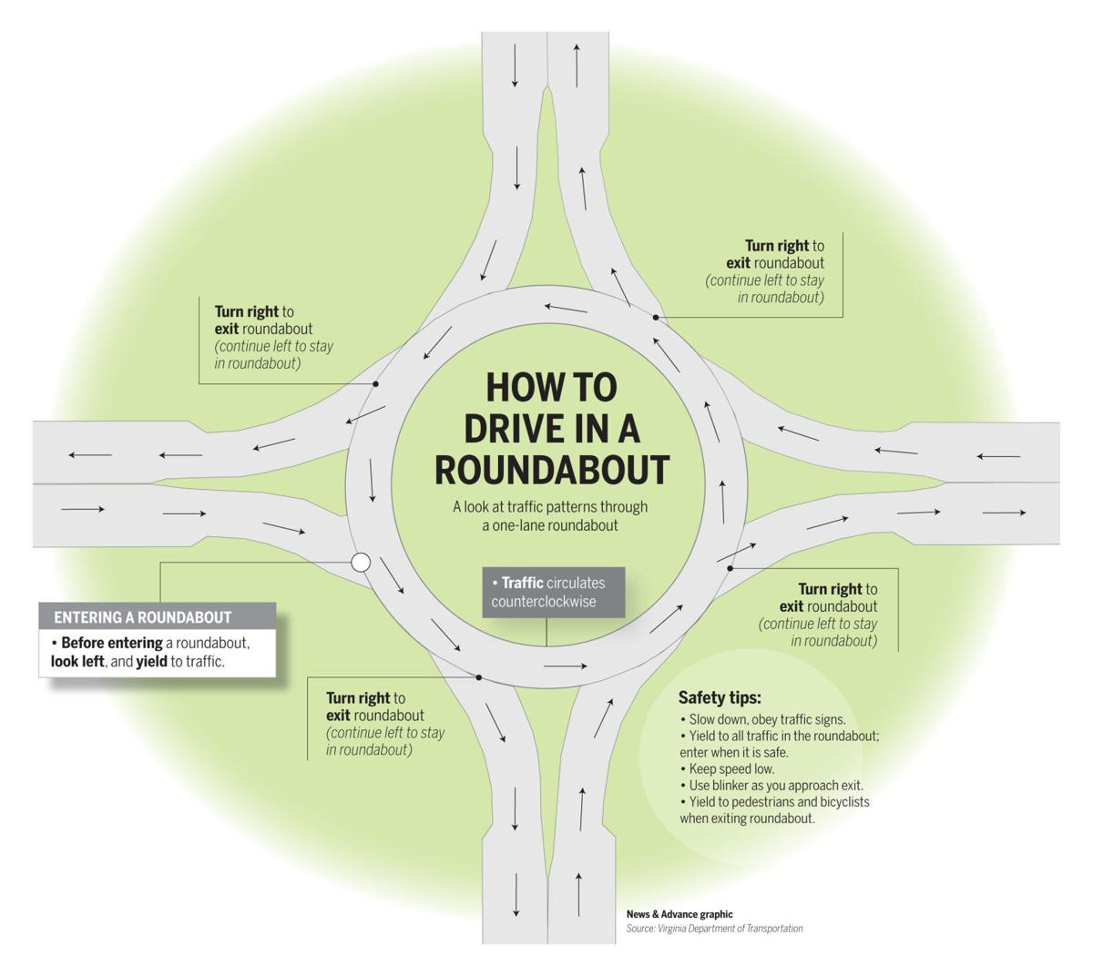 Roundabout guide