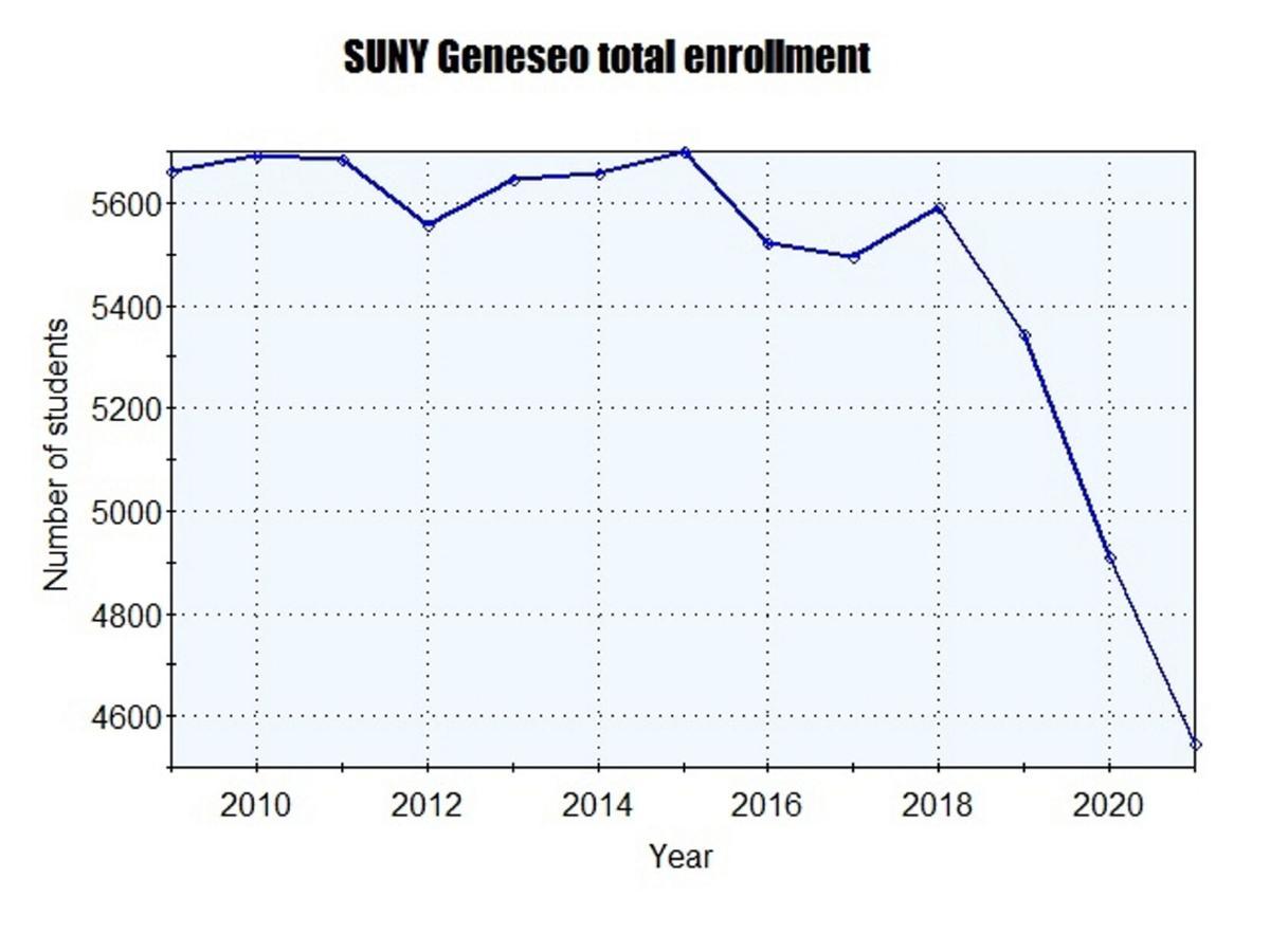 Enrollment slump continues amid pandemic