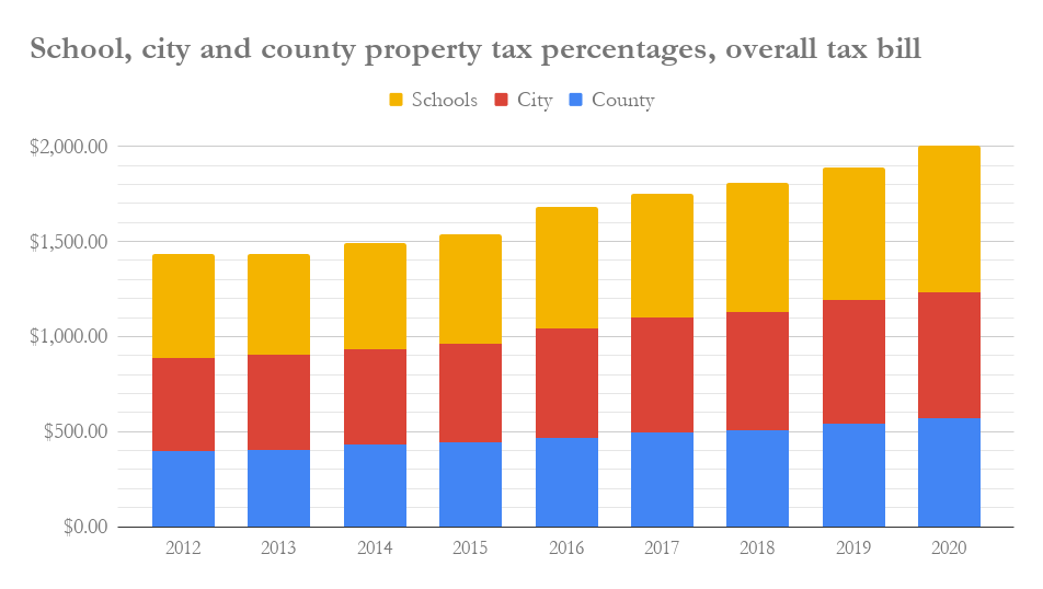 School, city and county property tax percentages, overall tax bill