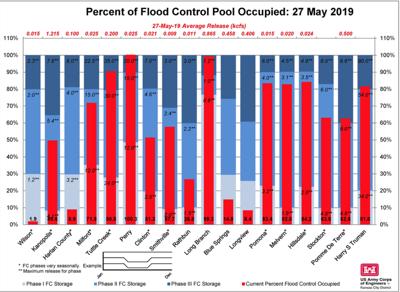 Flood control pools