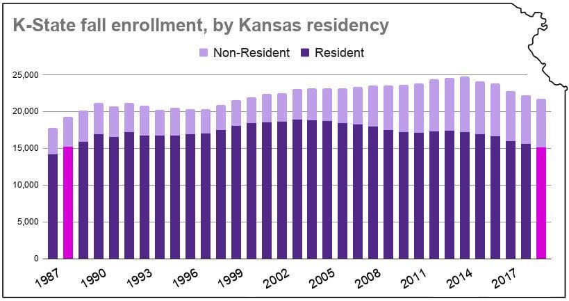K-State fall enrollment, by Kansas residency