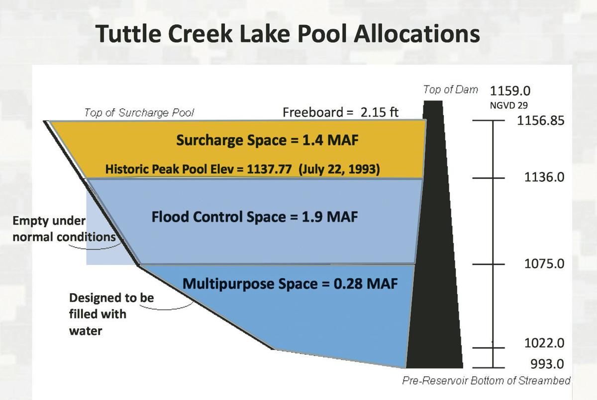 Tuttle diagram