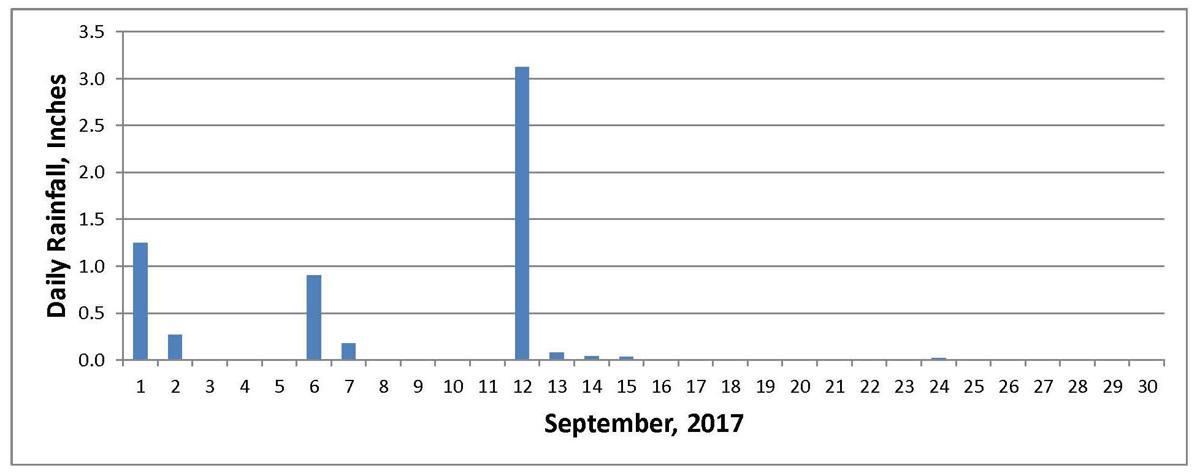 Jim Janke Rainfall Chart September 2017