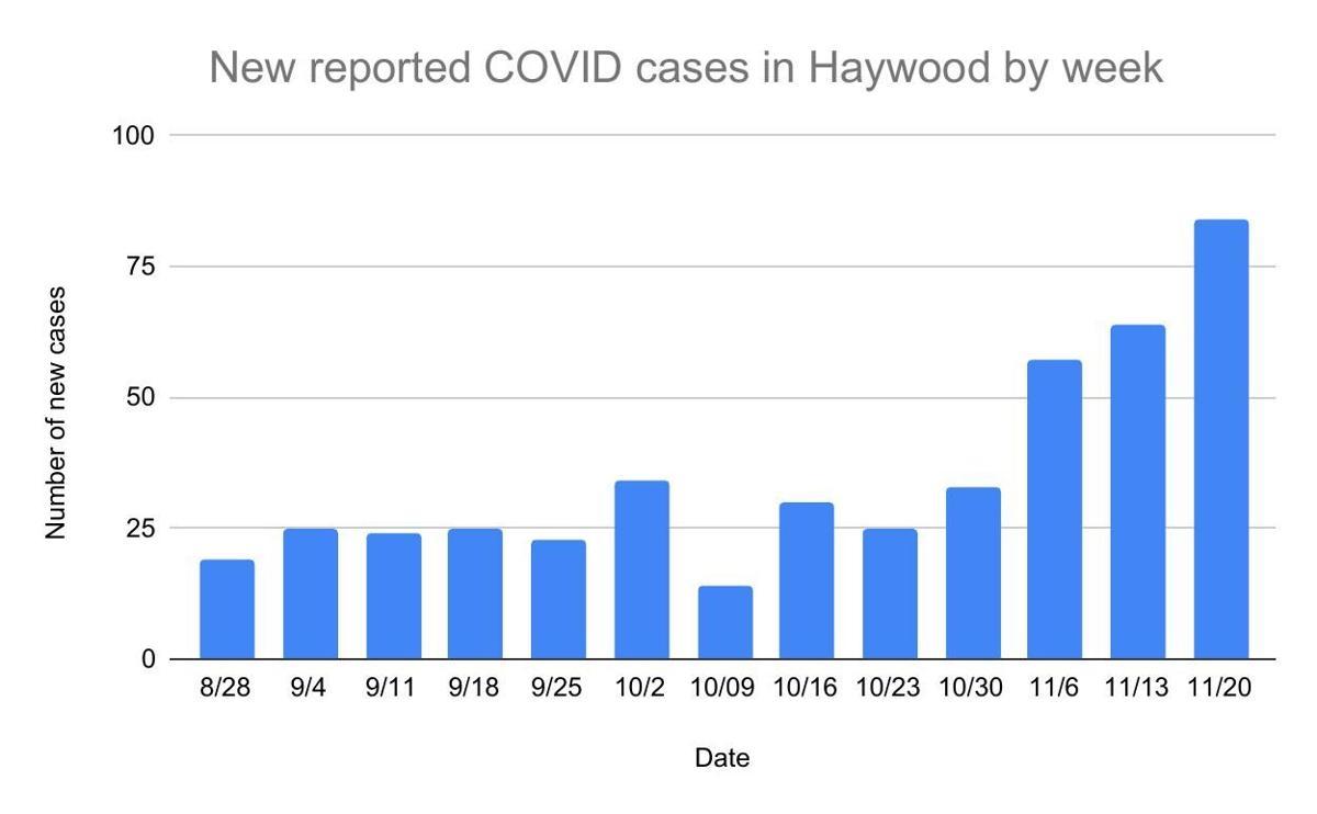 New COVID cases Nov. 20