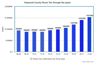 Haywood County room tax collection by year
