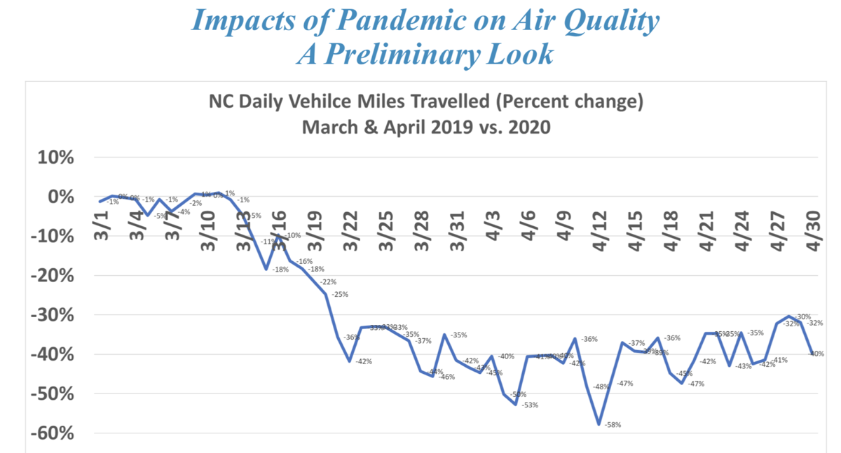 vehicle miles traveled graph.png