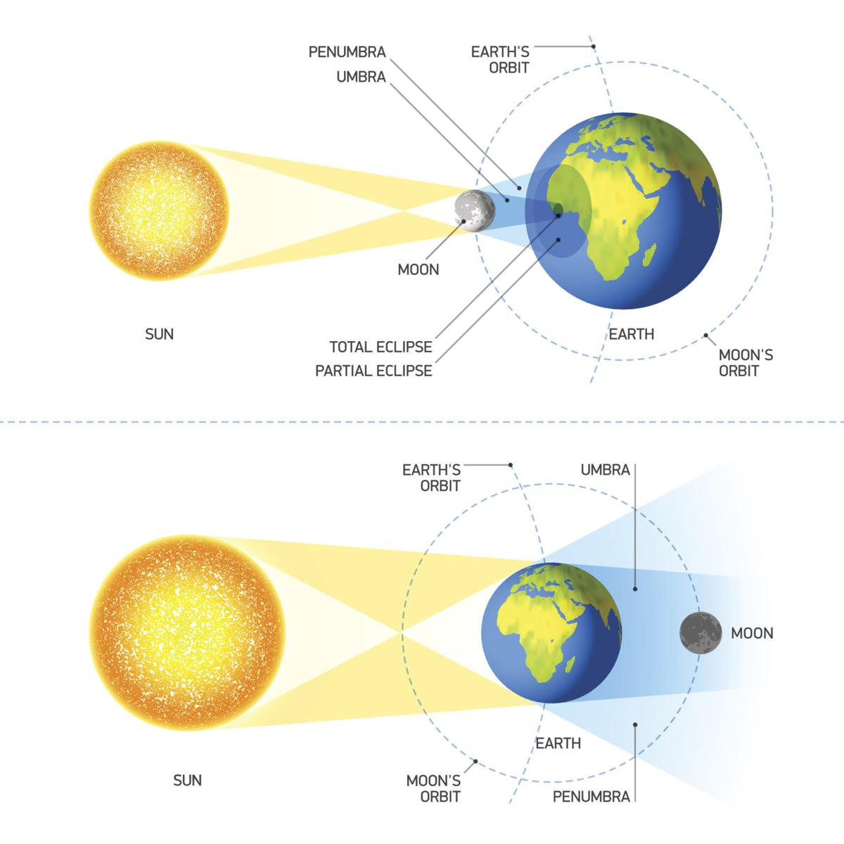 Guide to the great american solar eclipse outdoor life what is a solar eclipse pooptronica