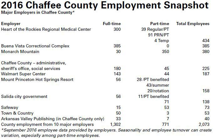 Ten employers account for 28 5% of all jobs in Chaffee