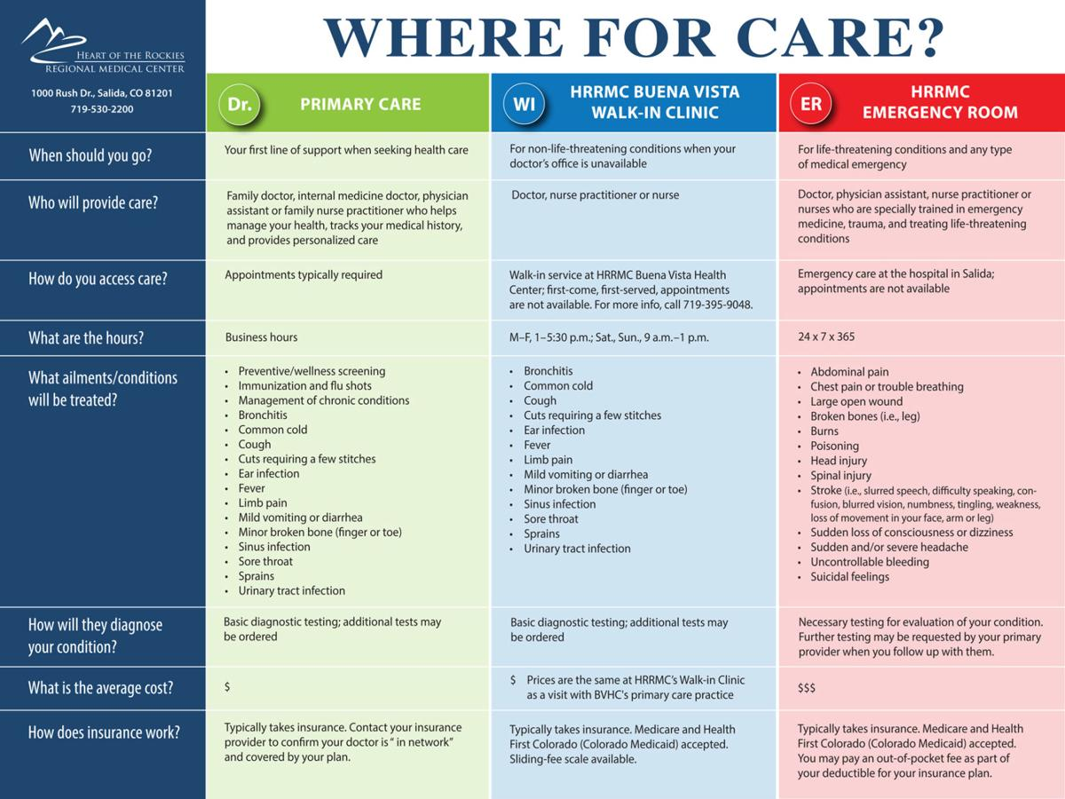 Where to go for care