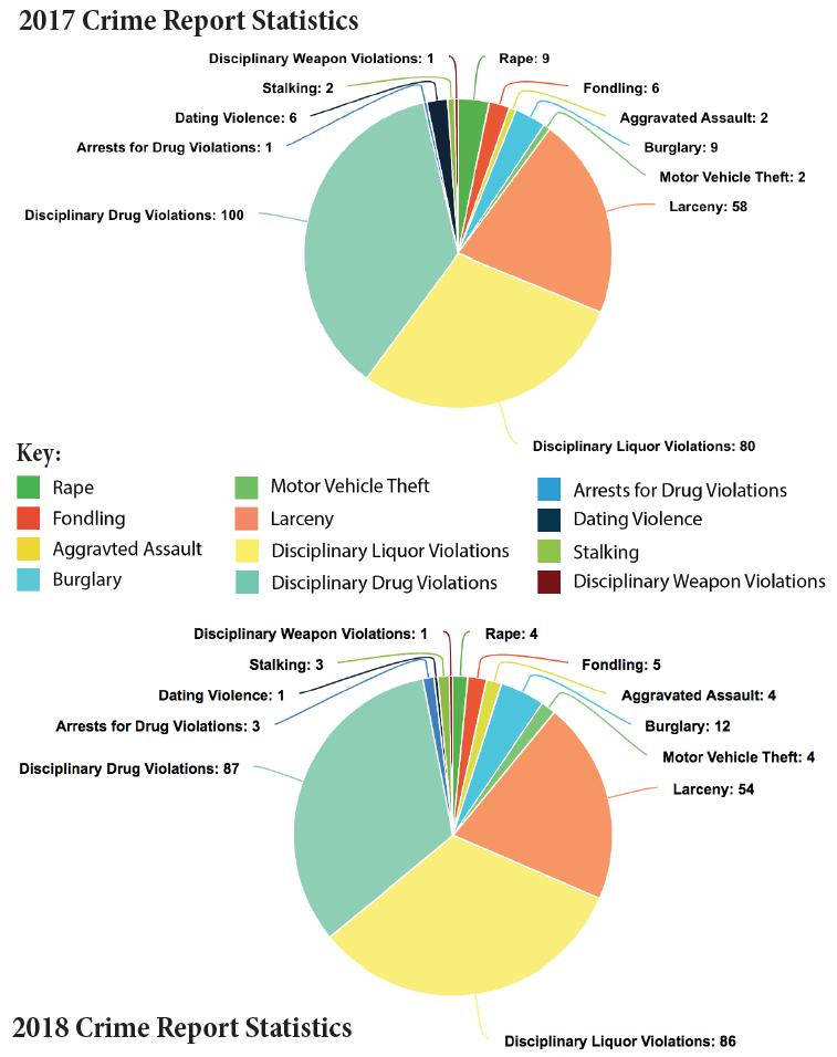 2017 and 2018 Crime Report Statistics Charts
