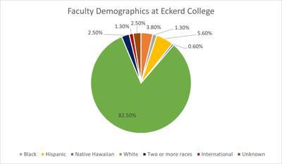Faculty Demographics