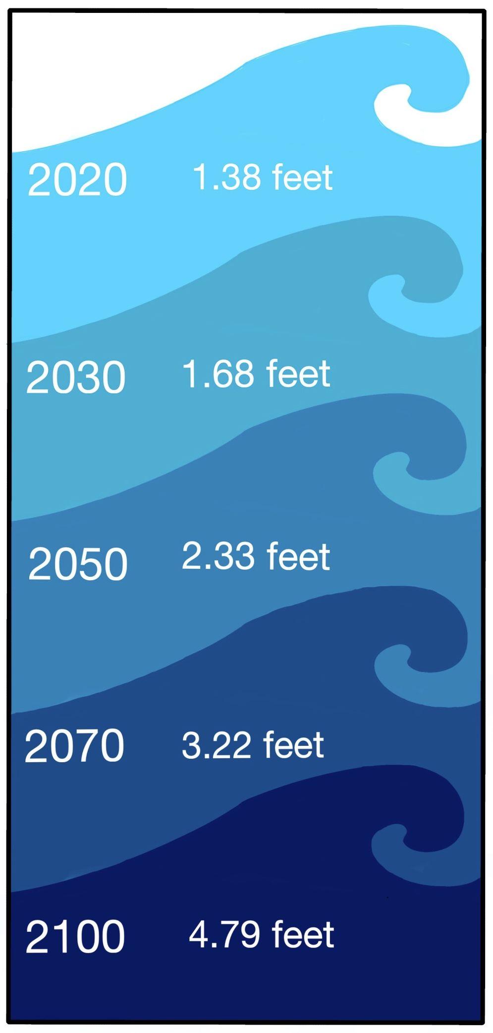 Sea Level Rise Graphic
