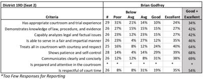 Godfrey's scores from the Judicial Performance Evaluation survey