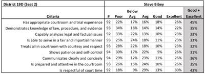 Bibey's scores from the Judicial Performance Evaluation survey