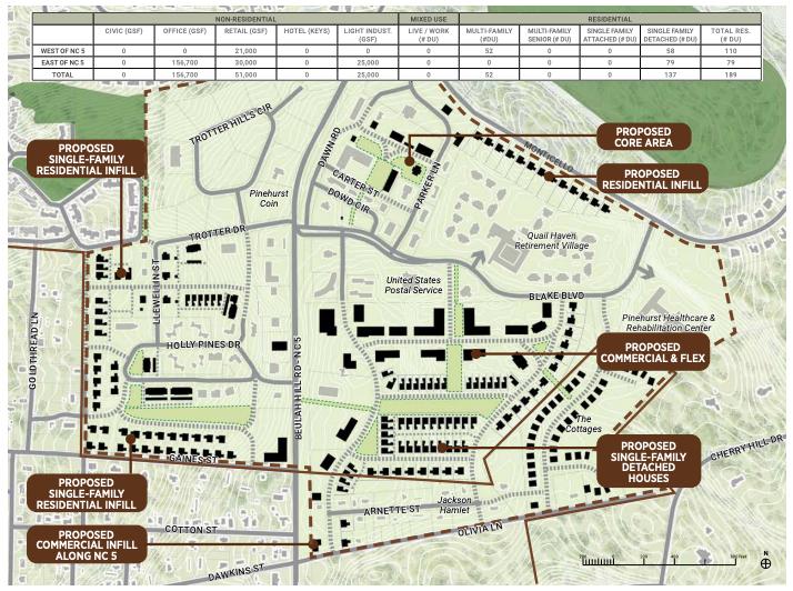 Pinehurst South Small Area Plan proposal