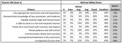 Stone's scores from the Judicial Performance Evaluation survey