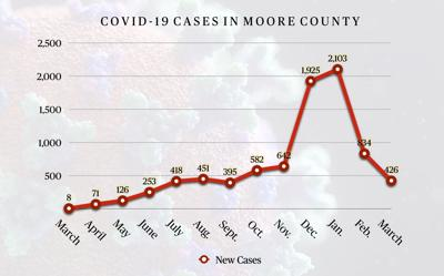 Monthly Cases for Moore County, March 2021