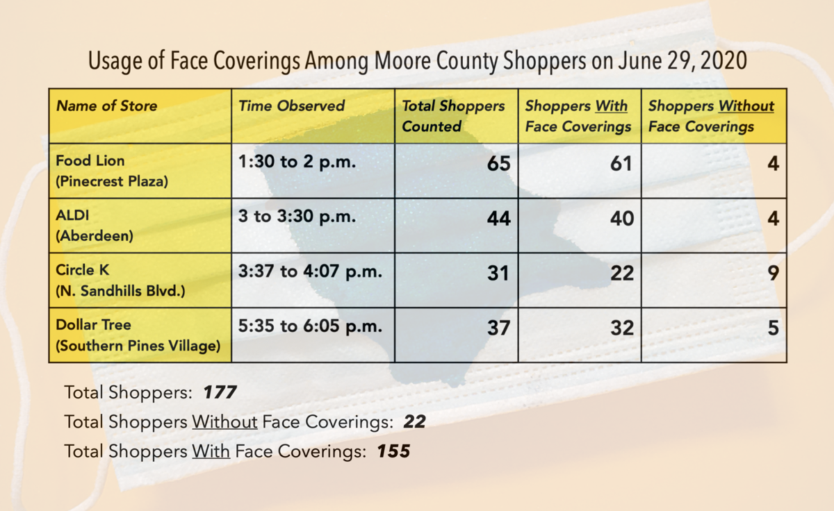 Face Coverings Chart