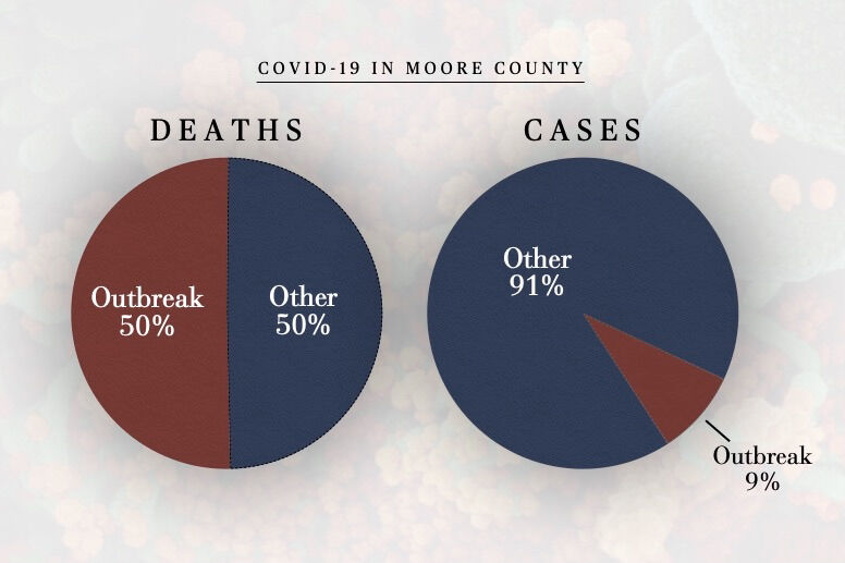 Deaths and Cases