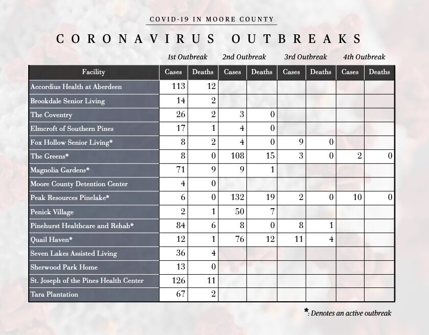 Outbreak data for local long-term care facilities as of Sept. 28, 2021.