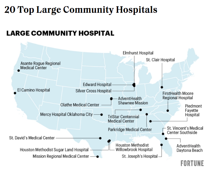 Fortune's 20 Top Large Community Hospitals