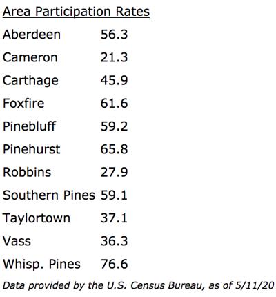 Census response rates