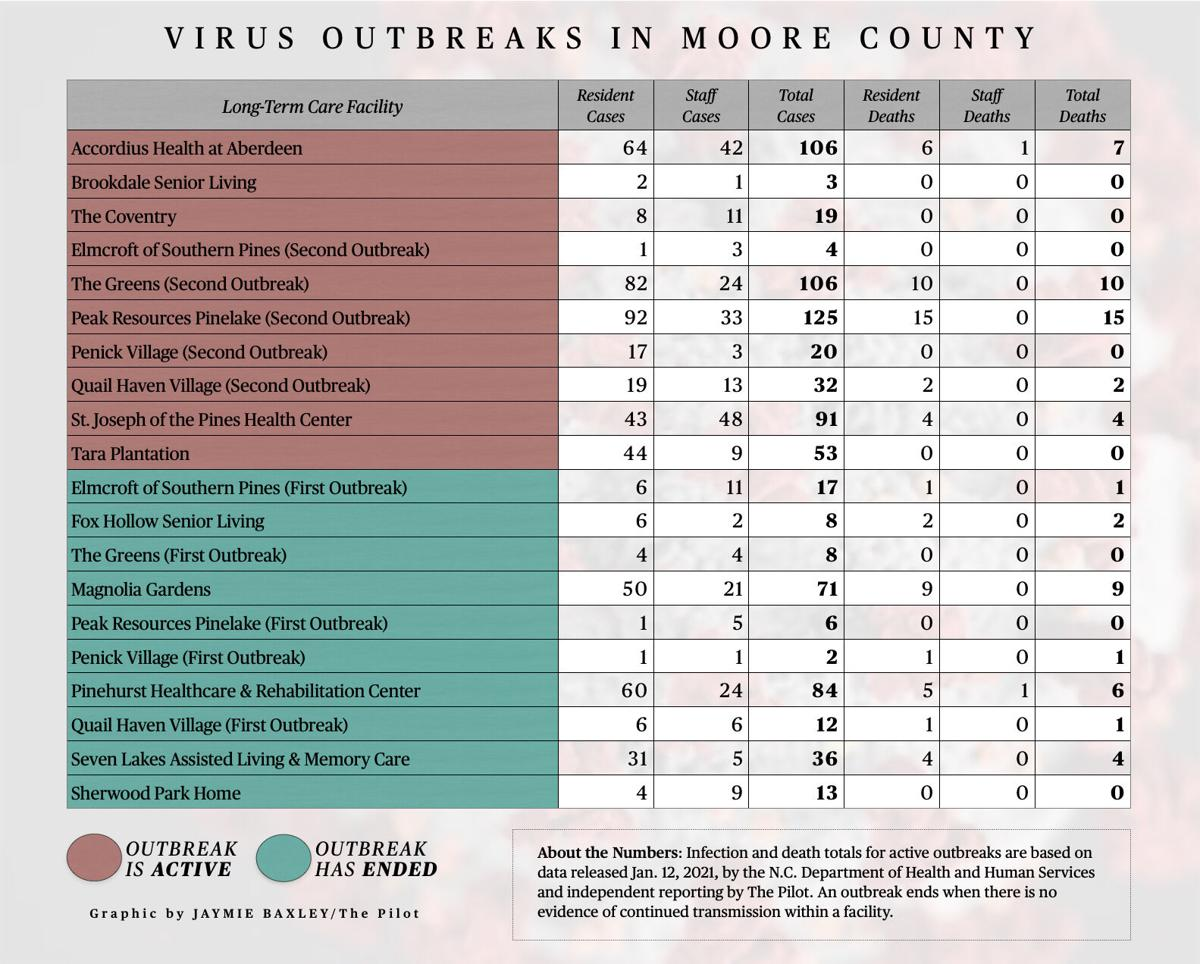 Outbreak numbers for Jan 13