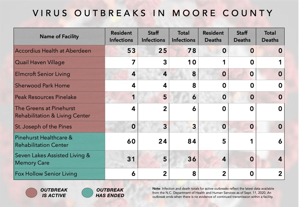 Outbreak totals for Moore County as of Sept. 11, 2020. Data provided by NCDHHS.