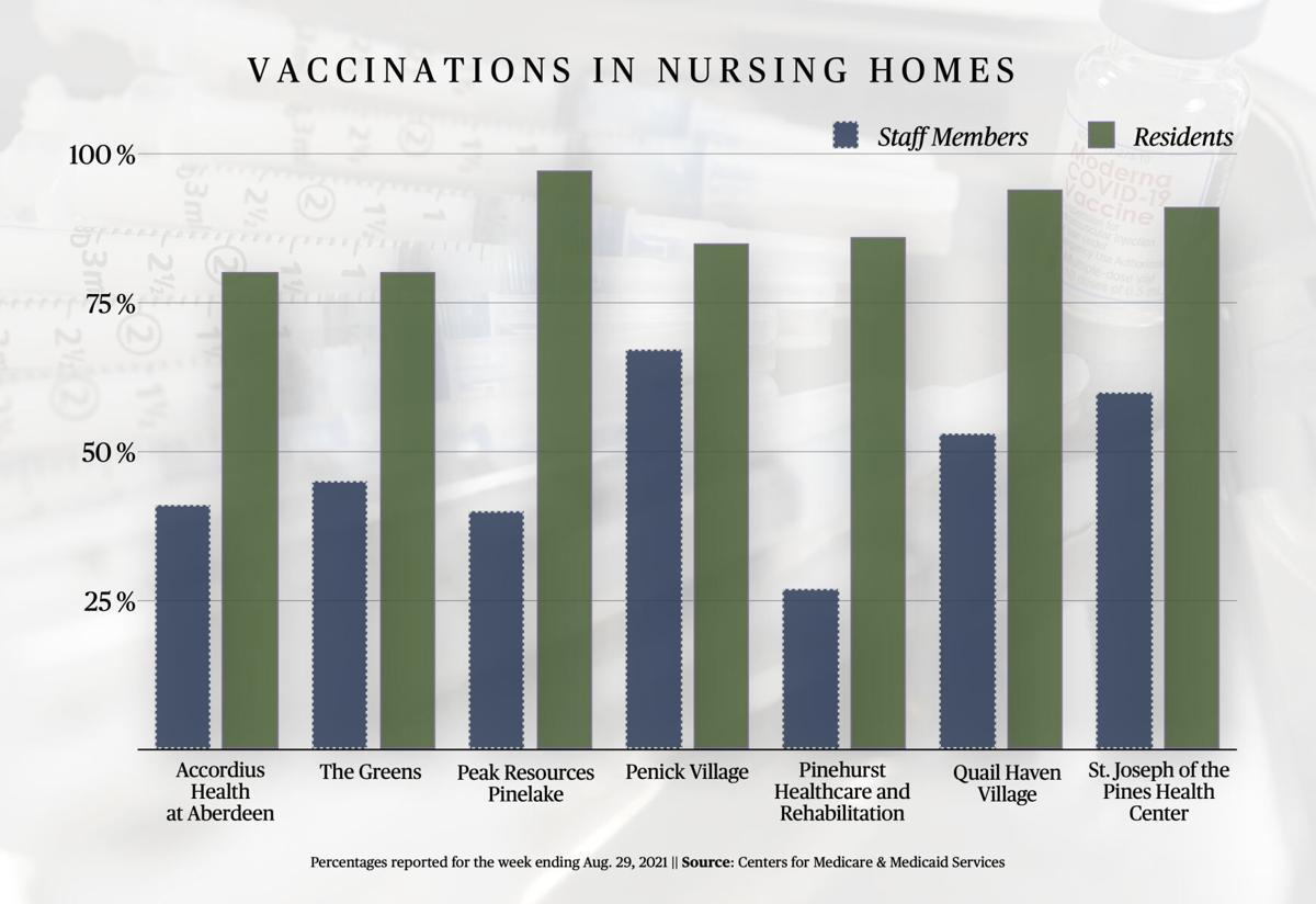 vax in nursing