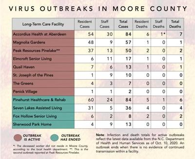 Outbreak totals as of Oct. 13, 2020.
