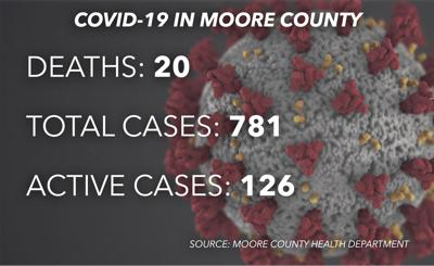 Snapshot of the coronavirus in Moore County as of July 24, 2020.
