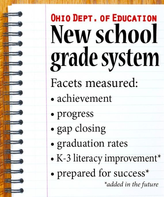 Ohio Issuing Letter Grades On New State Report Cards