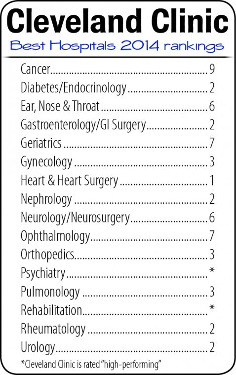 Cleveland Clinic ranking     thepostnewspapers com