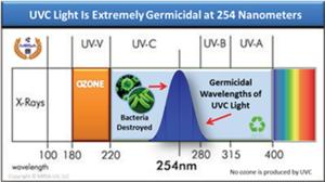 UV-C Light Chart