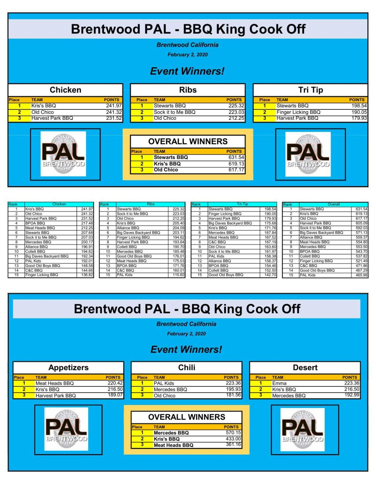 Brentwood PAL 2020 BBQ King Cook Off Winners