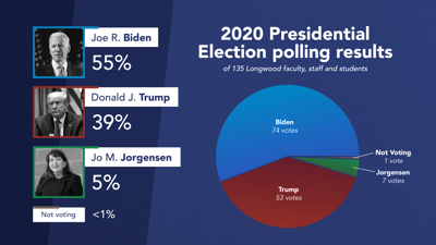 2020 PresElection Polling Results Graphic