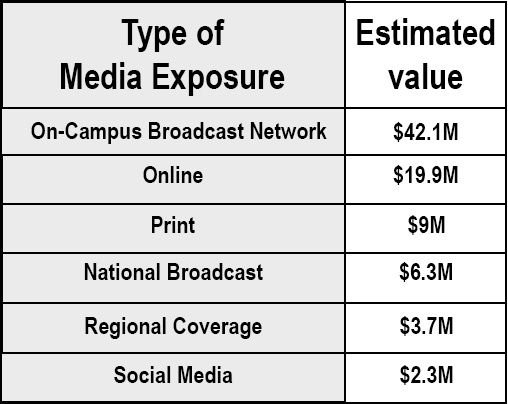 CHART: How much did Longwood gain in media exposure from the debate