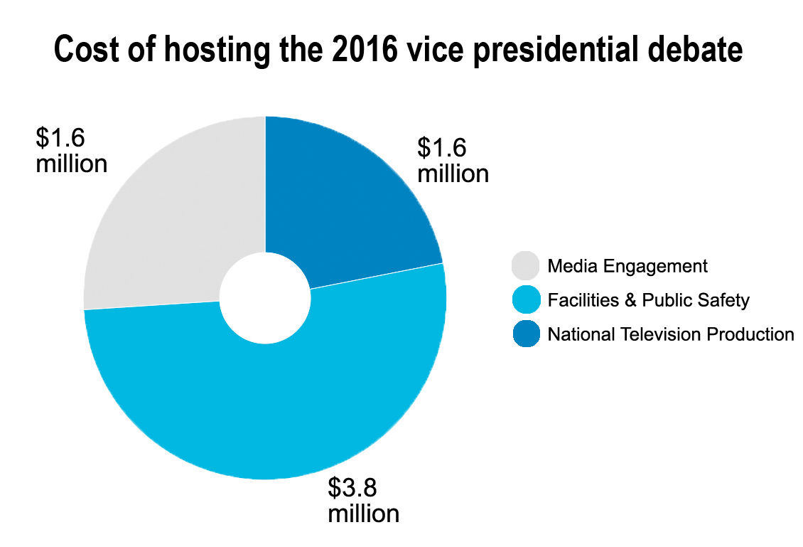 CHART: How much did Longwood spend on the 2016 vice presidential debate