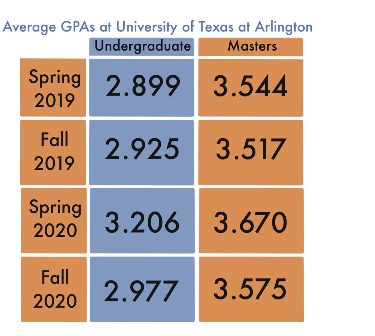 Online learning experience has not decreased GPA averages