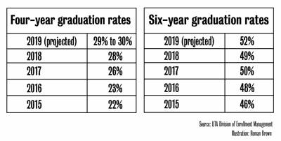UTA four-year, six-year graduation rates projected to hit all-time