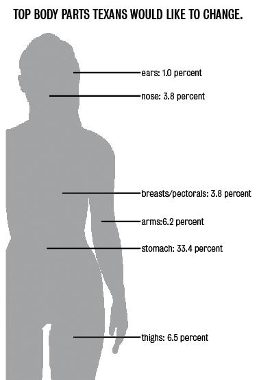 Survey: most Texans dislike their stomachs