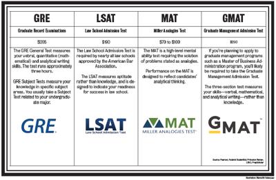 Understanding graduate school exams